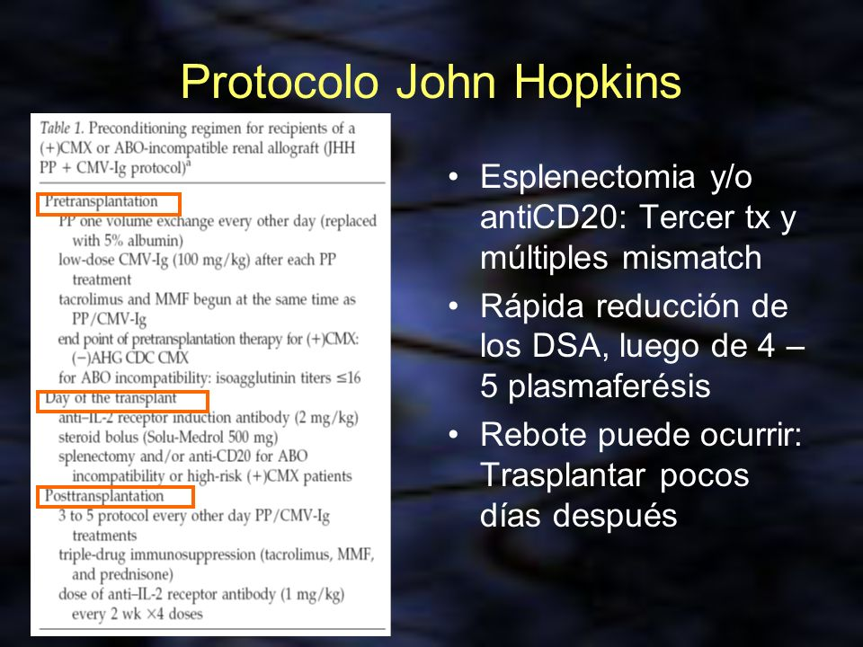 Protocolo John Hopkins