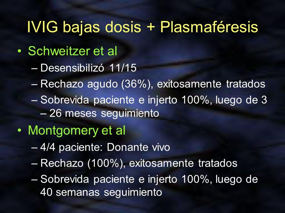 IVIG bajas dosis + Plasmaféresis