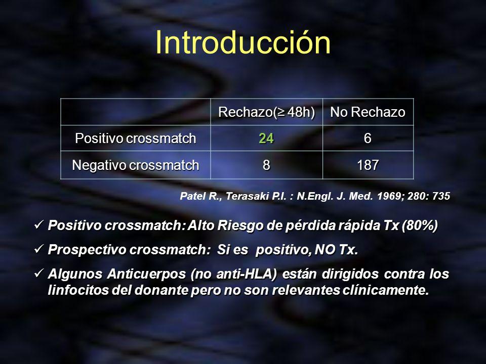 Introducción Rechazo(≥ 48h) No Rechazo Positivo crossmatch 24 6