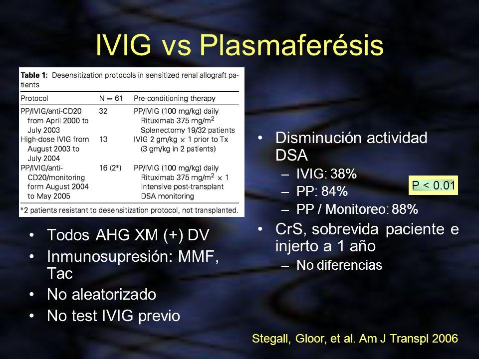 IVIG vs Plasmaferésis Disminución actividad DSA