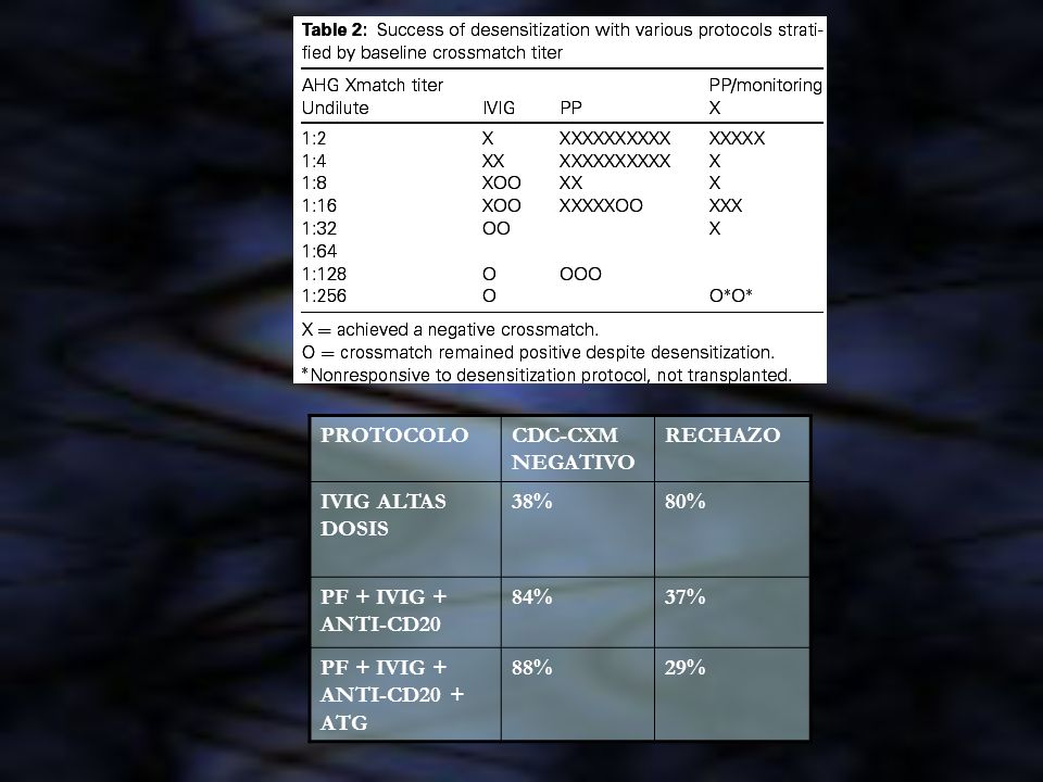PROTOCOLOCDC-CXM NEGATIVO. RECHAZO. IVIG ALTAS DOSIS. 38% 80% PF + IVIG + ANTI-CD20. 84% 37% PF + IVIG + ANTI-CD20 + ATG.