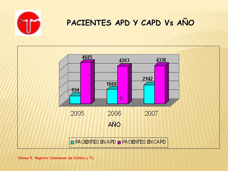 PACIENTES APD Y CAPD Vs AÑO
