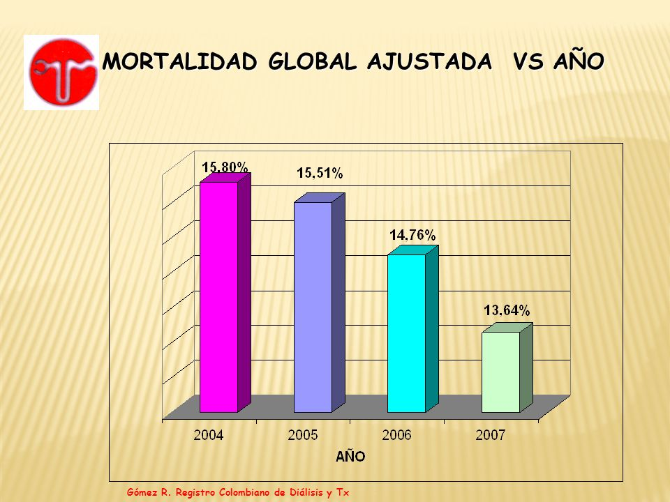 MORTALIDAD GLOBAL AJUSTADA VS AÑO