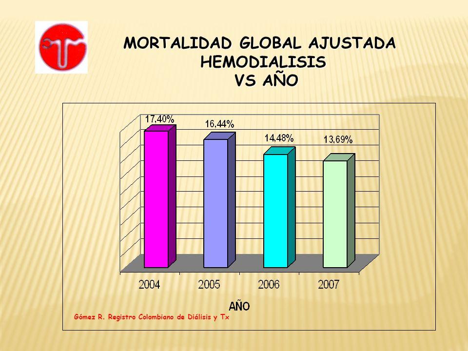 MORTALIDAD GLOBAL AJUSTADA