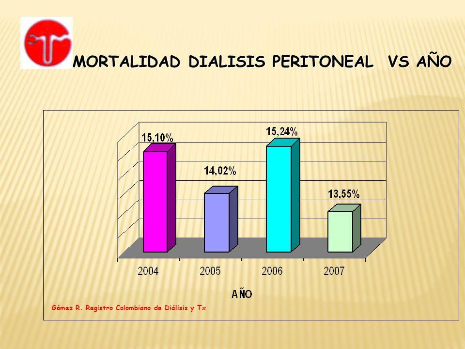 MORTALIDAD DIALISIS PERITONEAL VS AÑO