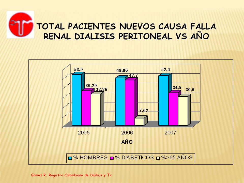 TOTAL PACIENTES NUEVOS CAUSA FALLA RENAL DIALISIS PERITONEAL VS AÑO