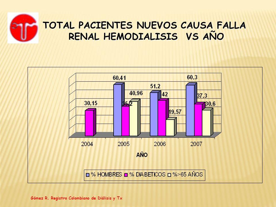 TOTAL PACIENTES NUEVOS CAUSA FALLA RENAL HEMODIALISIS VS AÑO