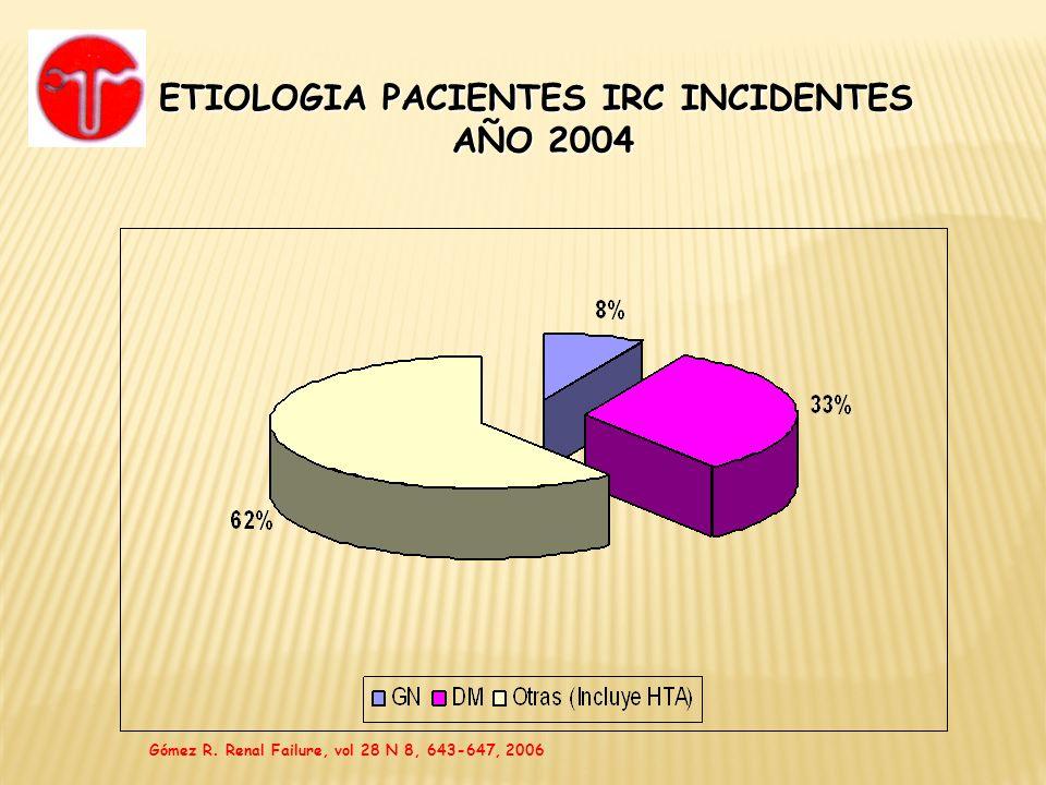 ETIOLOGIA PACIENTES IRC INCIDENTES