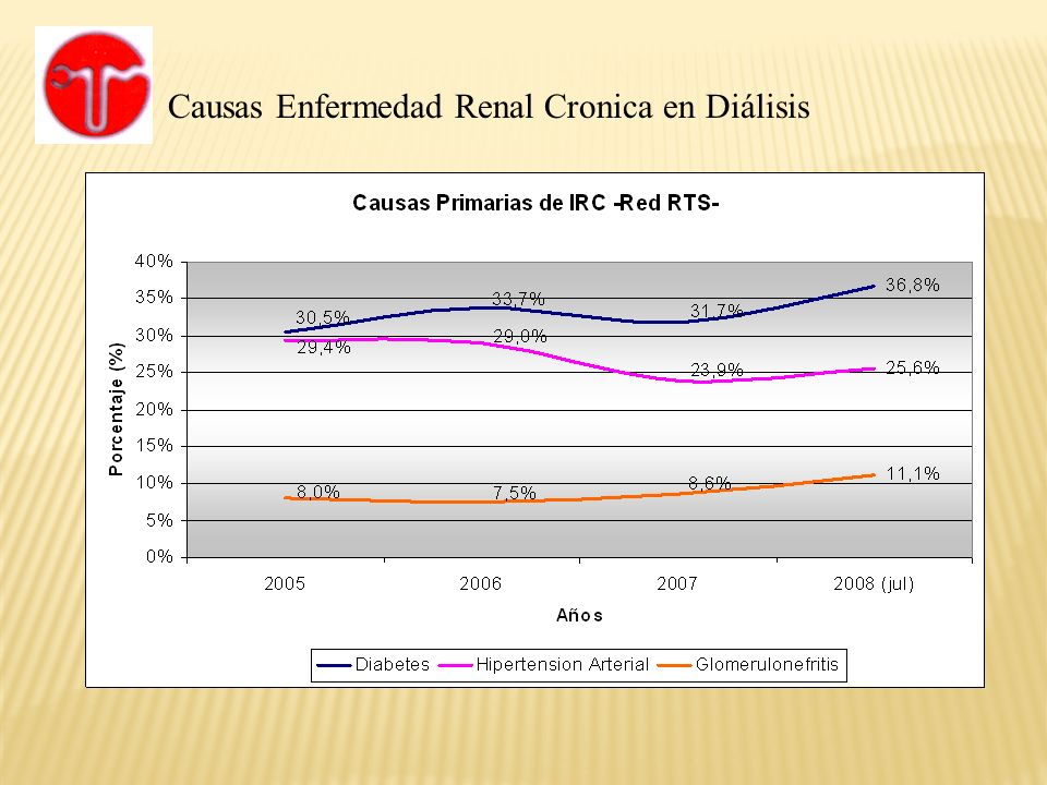 Causas Enfermedad Renal Cronica en Diálisis