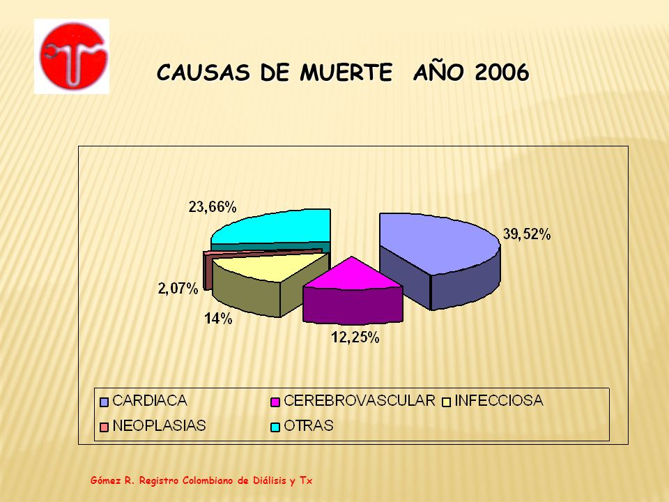 CAUSAS DE MUERTE AÑO 2006 Gómez R. Registro Colombiano de Diálisis y Tx