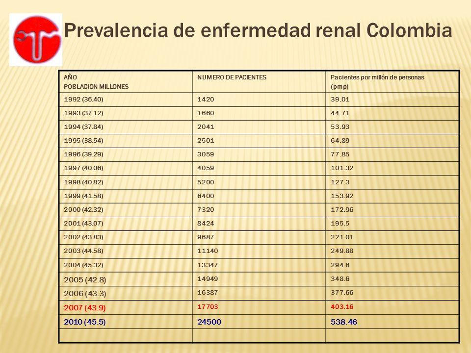 Prevalencia de enfermedad renal Colombia