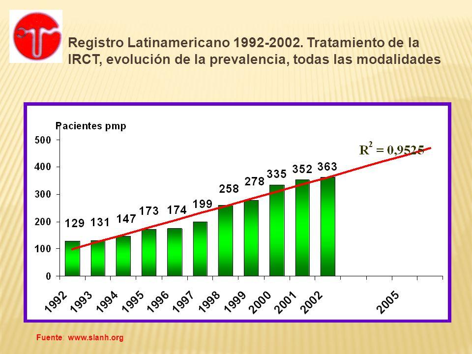 Registro Latinamericano 1992-2002