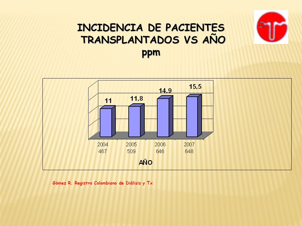 INCIDENCIA DE PACIENTES