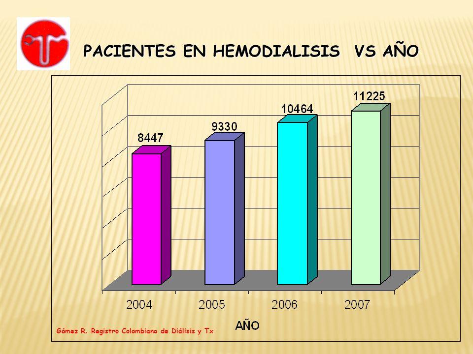 PACIENTES EN HEMODIALISIS VS AÑO