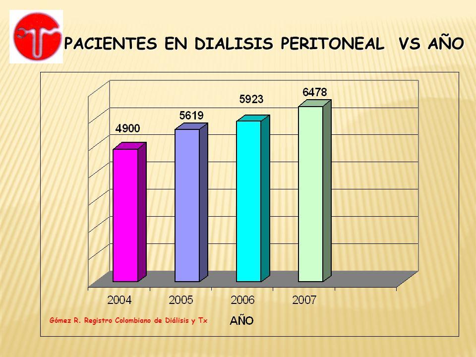 PACIENTES EN DIALISIS PERITONEAL VS AÑO