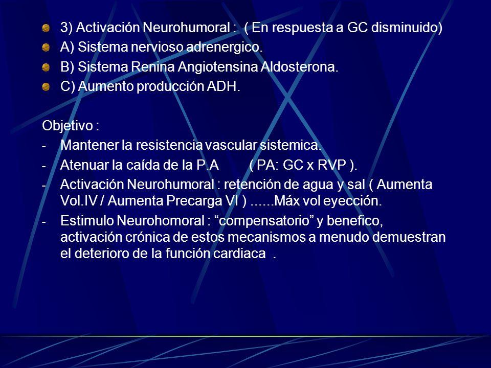 3) Activación Neurohumoral : ( En respuesta a GC disminuido)
