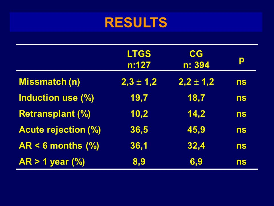 RESULTS LTGS n:127 CG n: 394 p Missmatch (n) 2,3  1,2 2,2  1,2 ns