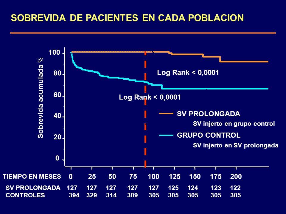 SOBREVIDA DE PACIENTES EN CADA POBLACION