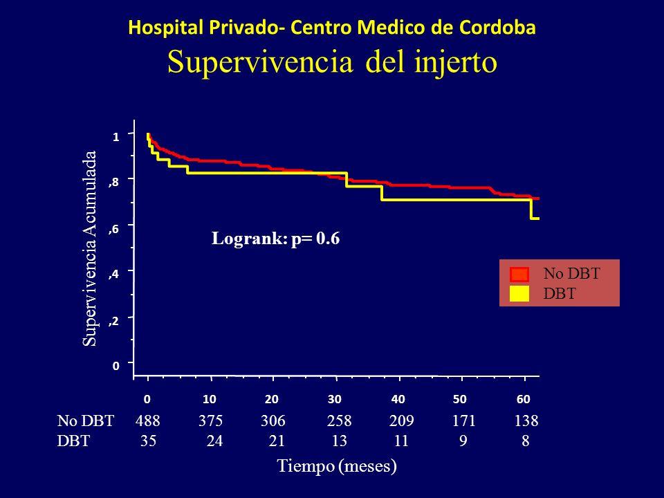Hospital Privado- Centro Medico de Cordoba
