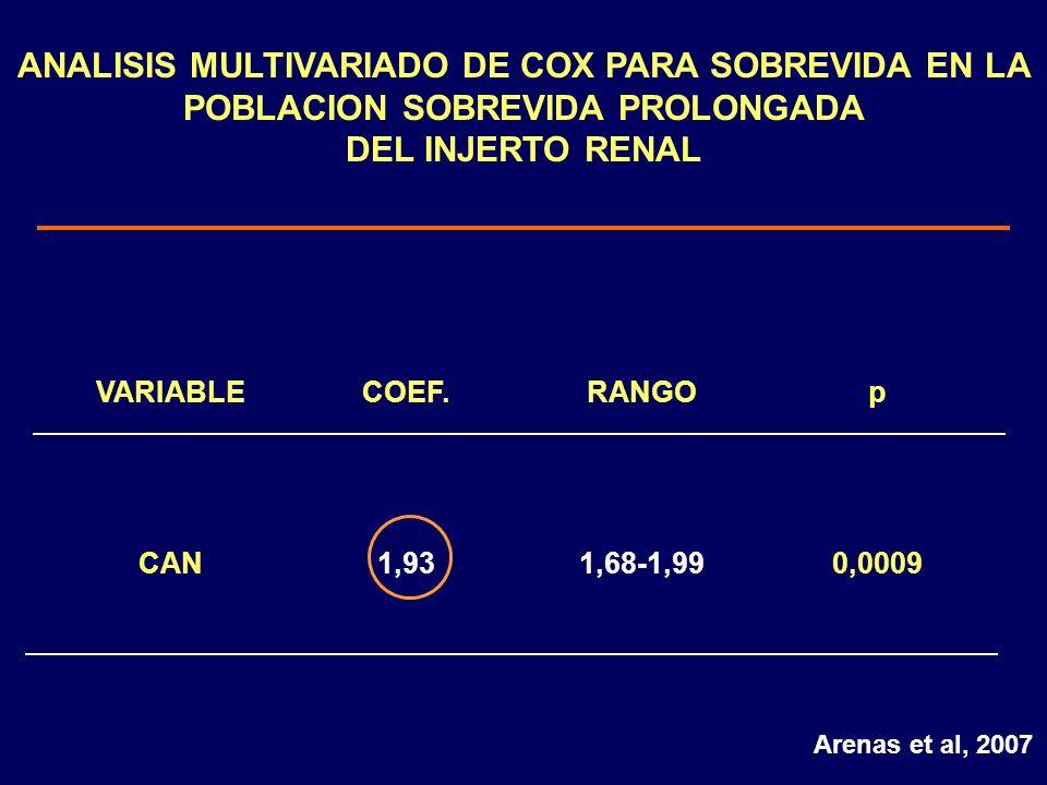 ANALISIS MULTIVARIADO DE COX PARA SOBREVIDA EN LA POBLACION SOBREVIDA PROLONGADA