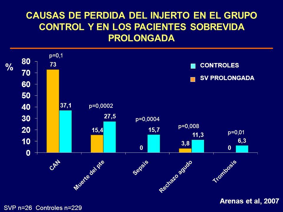 CAUSAS DE PERDIDA DEL INJERTO EN EL GRUPO CONTROL Y EN LOS PACIENTES SOBREVIDA PROLONGADA