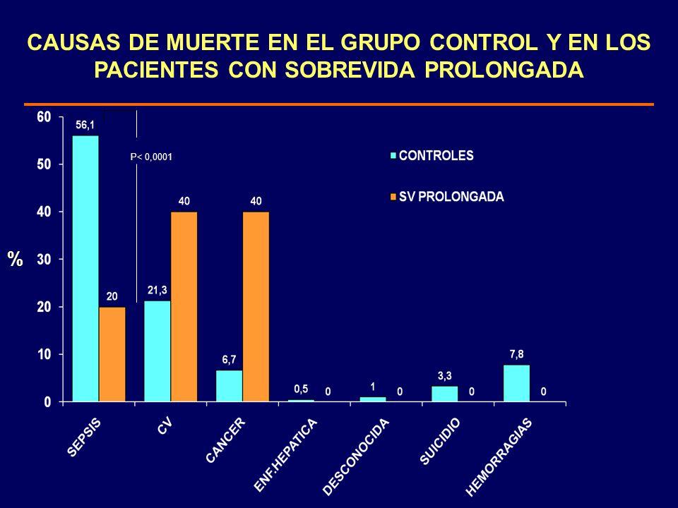 CAUSAS DE MUERTE EN EL GRUPO CONTROL Y EN LOS PACIENTES CON SOBREVIDA PROLONGADA