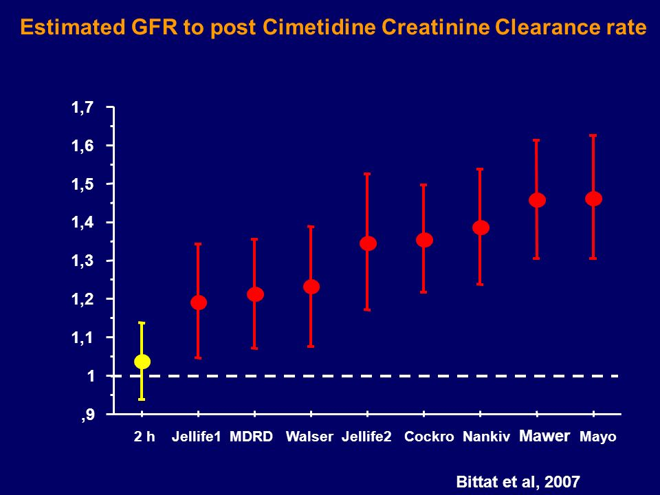 Estimated GFR to post Cimetidine Creatinine Clearance rate