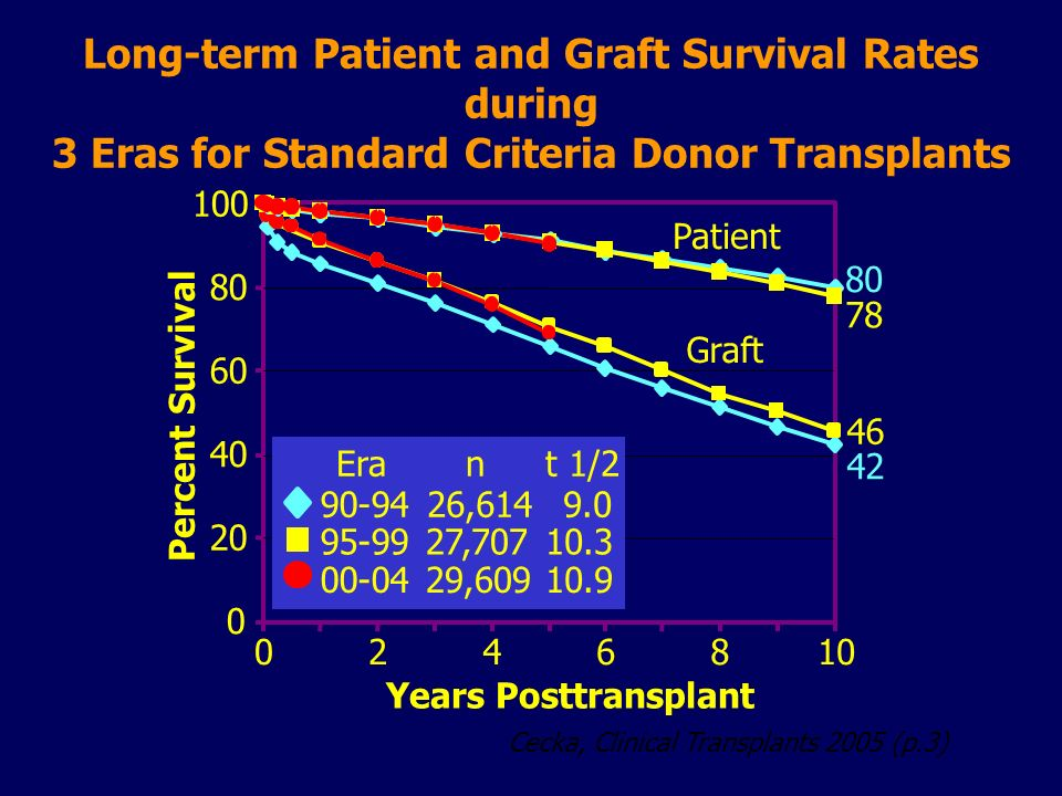 Long-term Patient and Graft Survival Rates during 3 Eras for Standard Criteria Donor Transplants