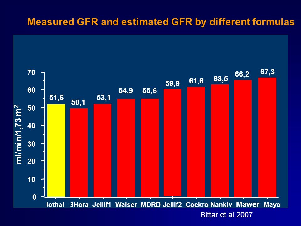Measured GFR and estimated GFR by different formulas