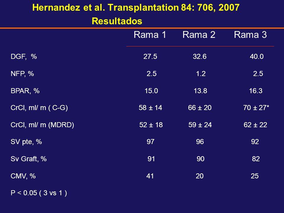 Hernandez et al. Transplantation 84: 706, 2007 Resultados