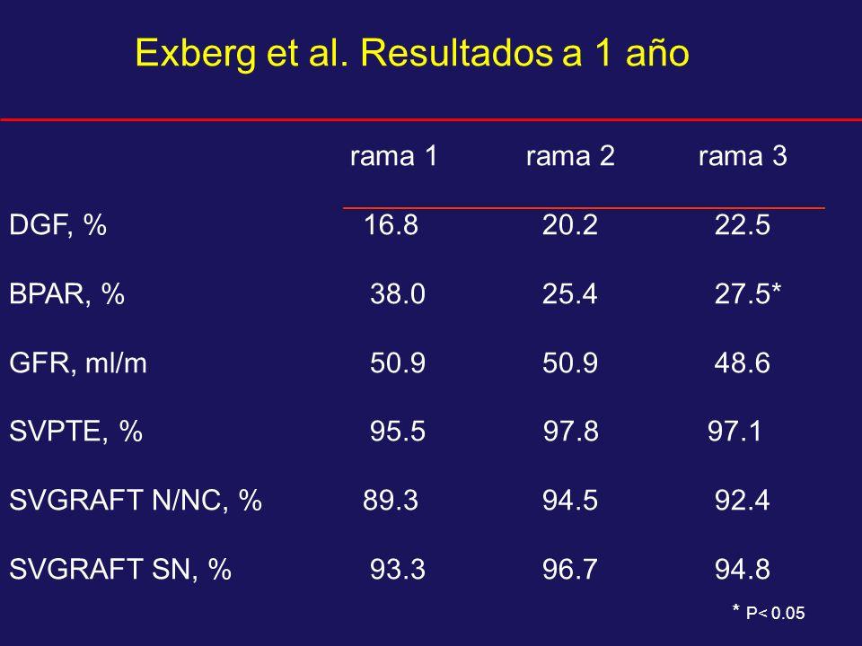 Exberg et al. Resultados a 1 año