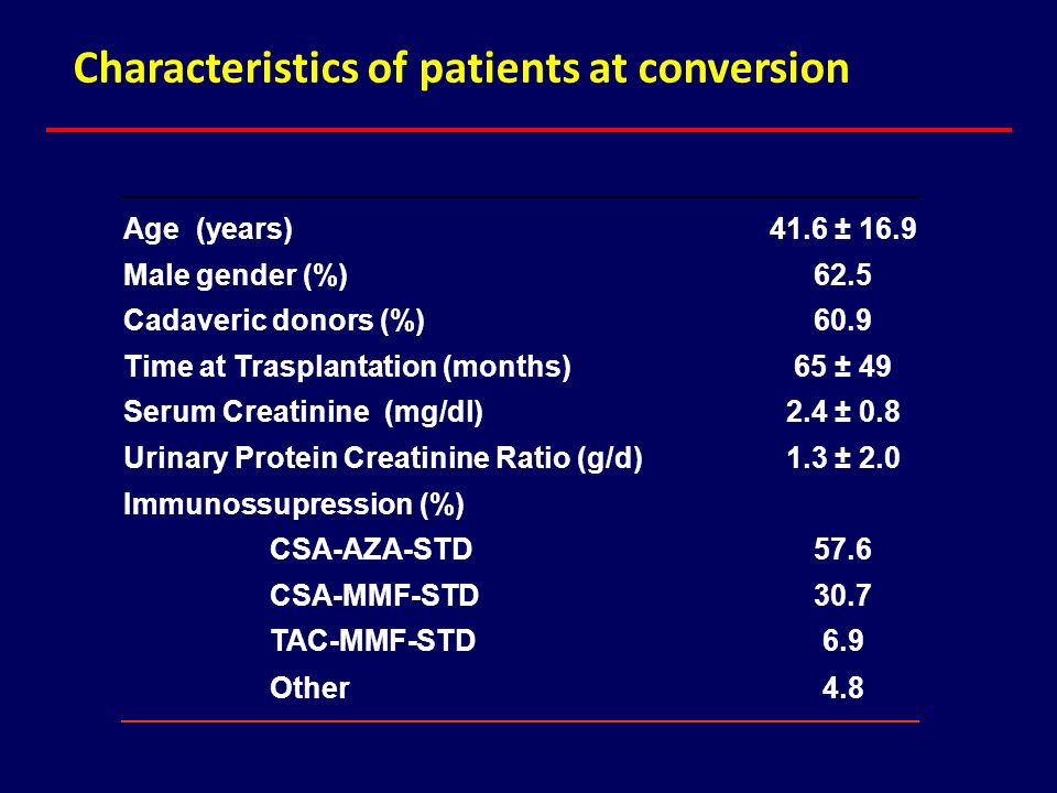 Characteristics of patients at conversion