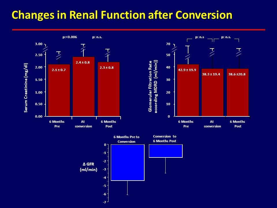 Glomerular Filtration Rate according MDRD (ml/min))