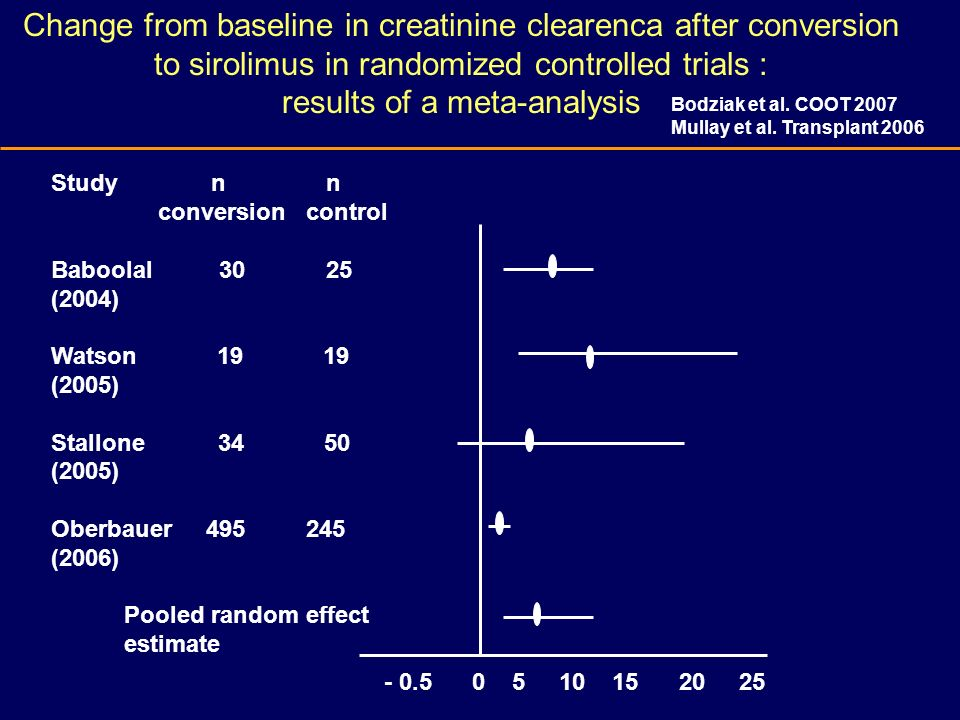 Change from baseline in creatinine clearenca after conversion