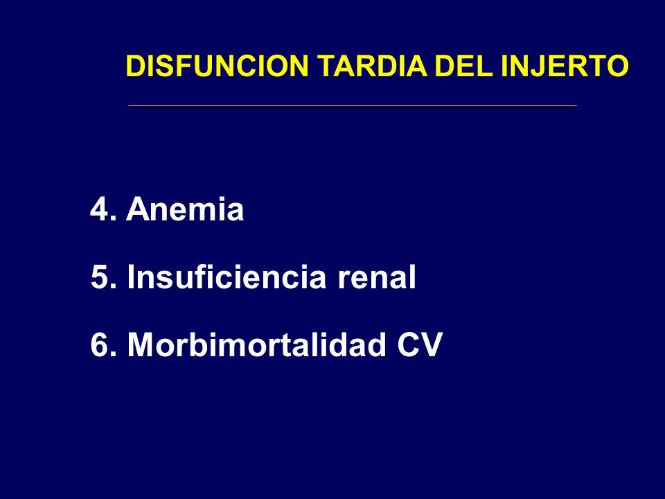 4. Anemia 5. Insuficiencia renal 6. Morbimortalidad CV