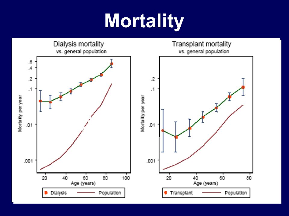 Mortality One Log order of improvement needed