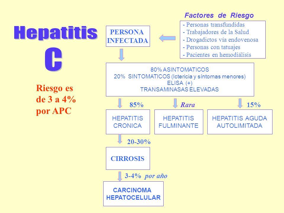 Hepatitis C Riesgo es de 3 a 4% por APC Factores de Riesgo PERSONA