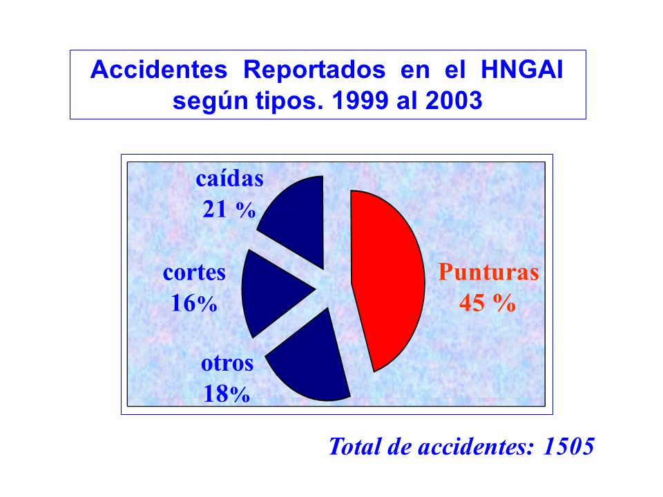 Accidentes Reportados en el HNGAI