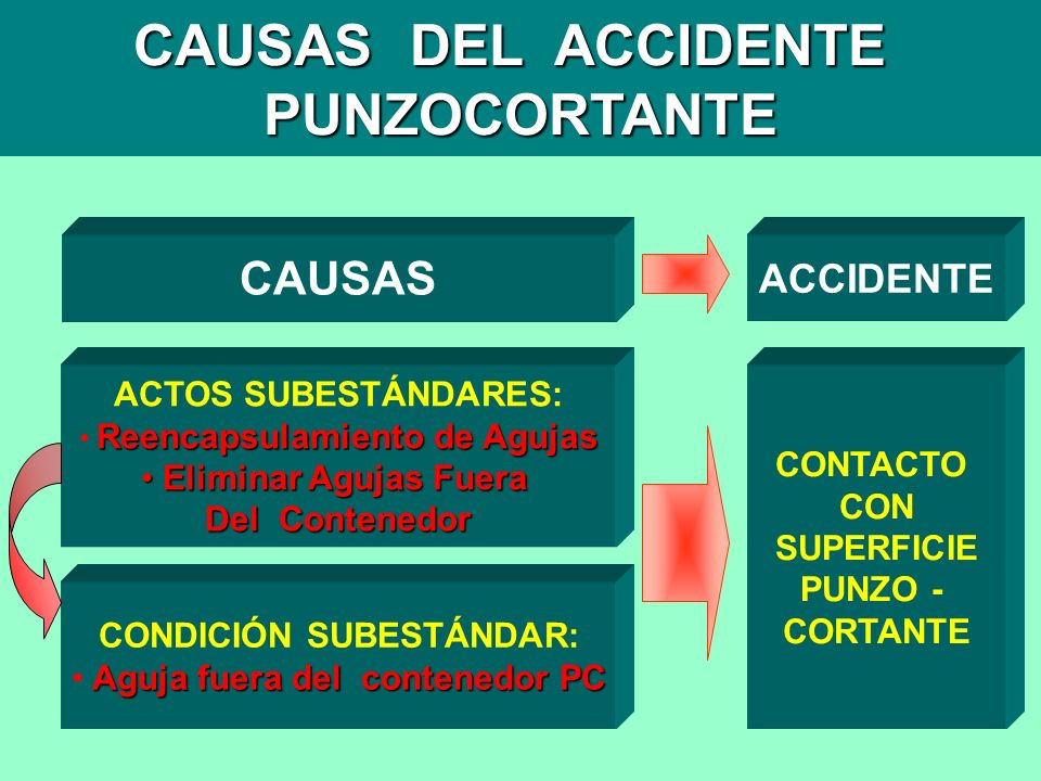 CAUSAS DEL ACCIDENTE PUNZOCORTANTE