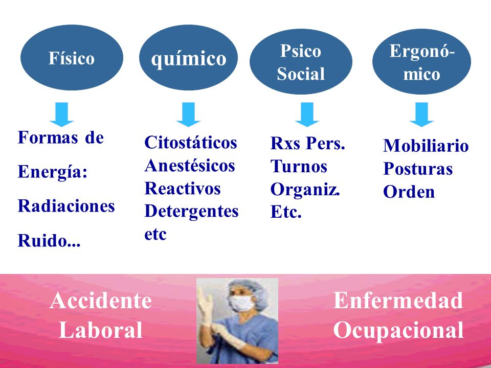 Accidente Laboral Enfermedad Ocupacional