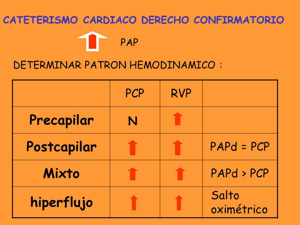 Precapilar Postcapilar Mixto hiperflujo PCP RVP PAPd = PCP