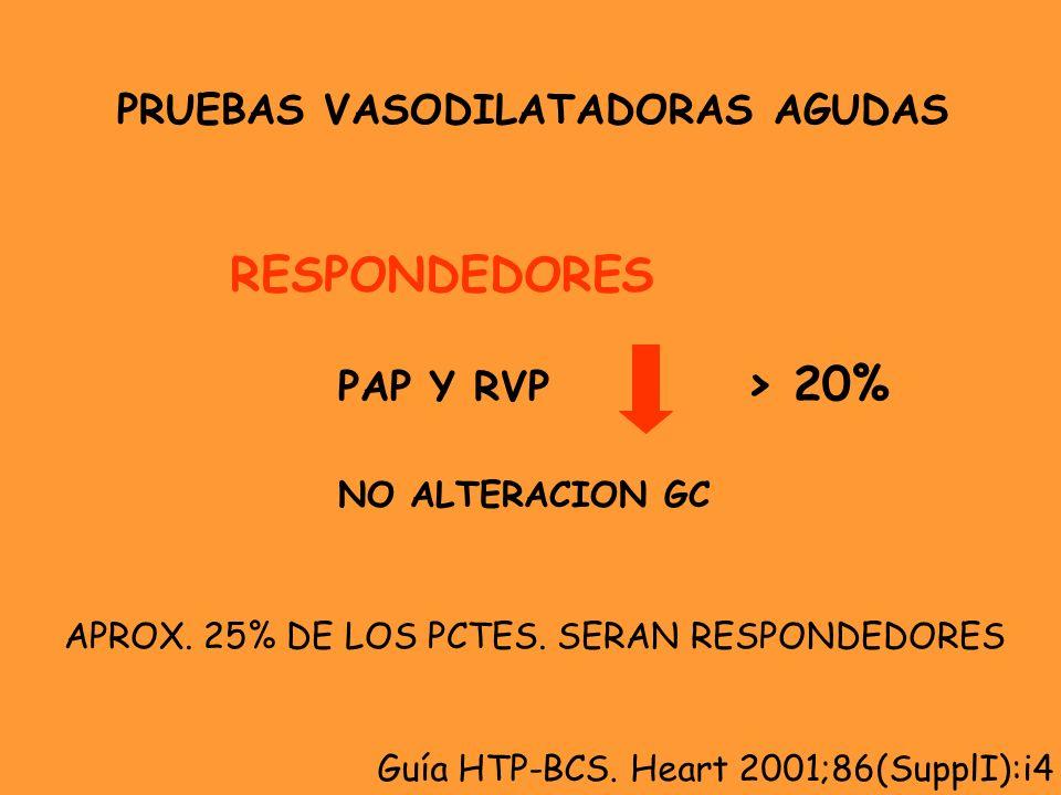 RESPONDEDORES > 20% PRUEBAS VASODILATADORAS AGUDAS PAP Y RVP