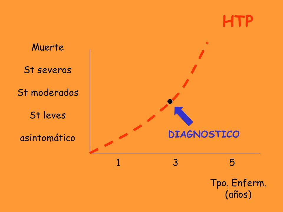 HTP Muerte St severos St moderados St leves asintomático DIAGNOSTICO