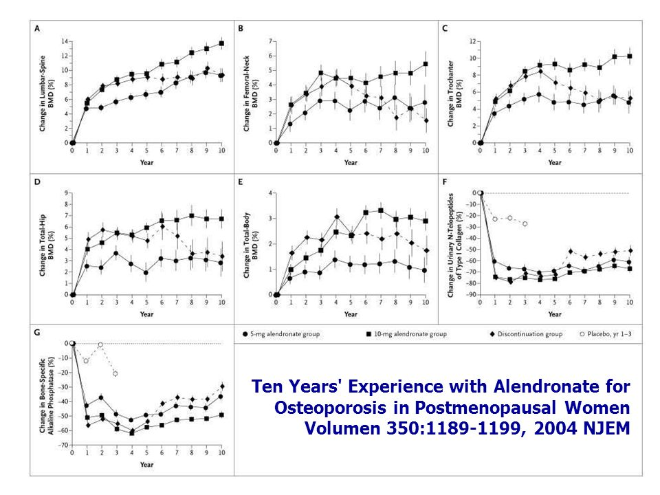 Ten Years Experience with Alendronate for Osteoporosis in Postmenopausal Women