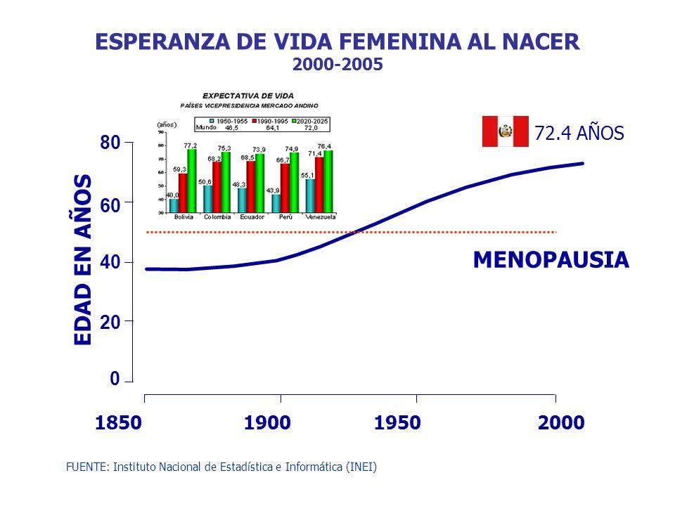 ESPERANZA DE VIDA FEMENINA AL NACER 2000-2005
