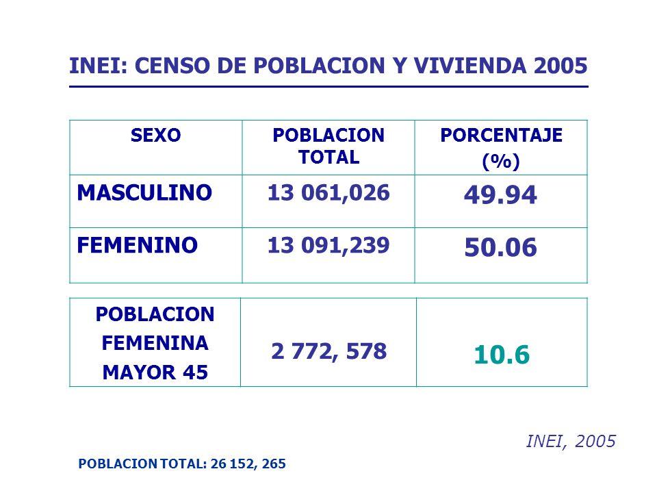 INEI: CENSO DE POBLACION Y VIVIENDA 2005