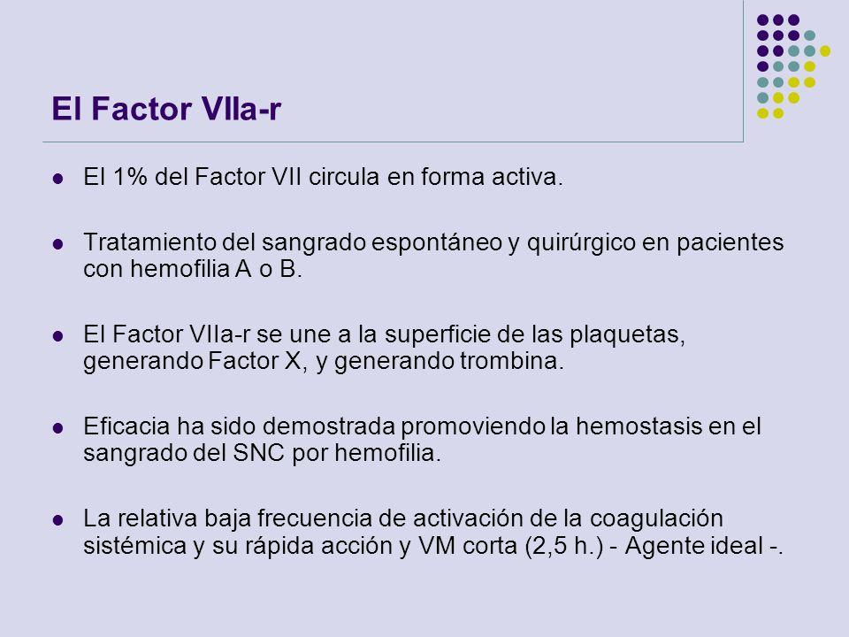 El Factor VIIa-r El 1% del Factor VII circula en forma activa.