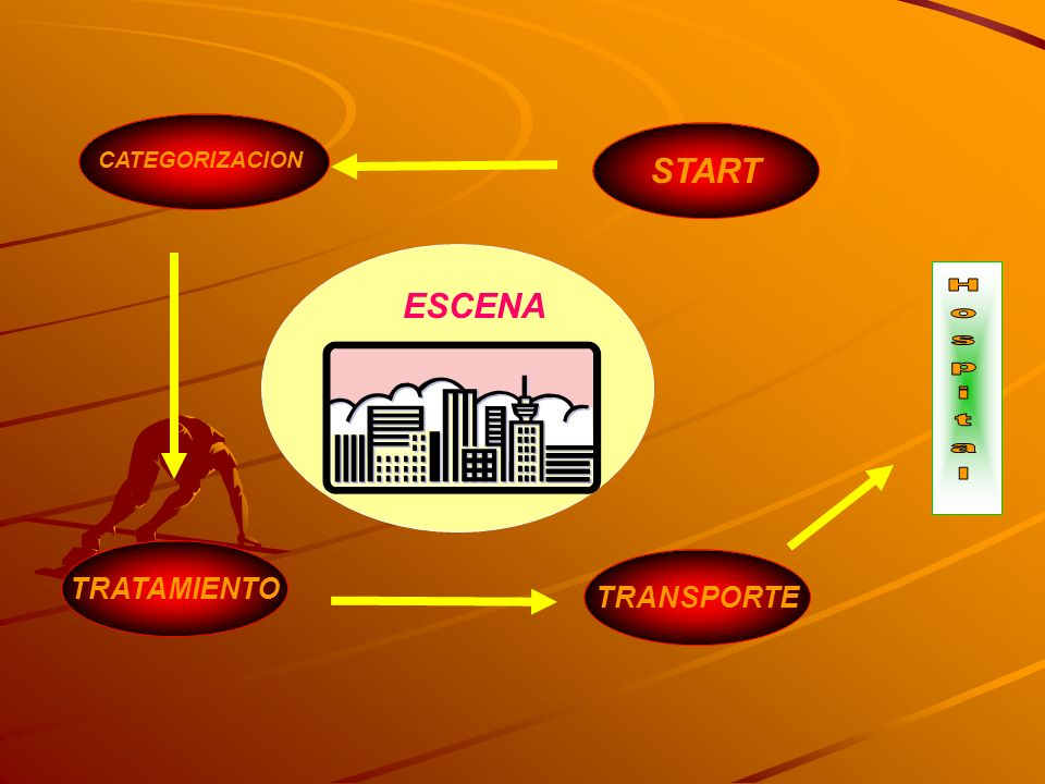CATEGORIZACION START ESCENA Hospital TRATAMIENTO TRANSPORTE