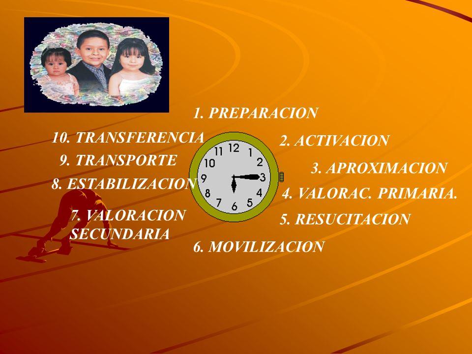 1. PREPARACION 10. TRANSFERENCIA. 2. ACTIVACION. 9. TRANSPORTE. 3. APROXIMACION. 8. ESTABILIZACION.