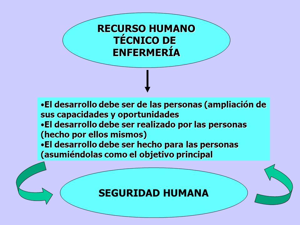 RECURSO HUMANO TÉCNICO DE ENFERMERÍA SEGURIDAD HUMANA
